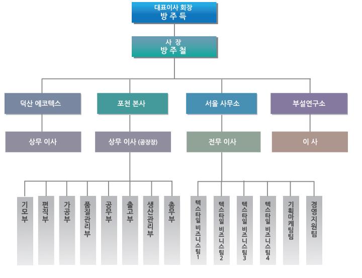 1회사소개_조직도_02.jpg